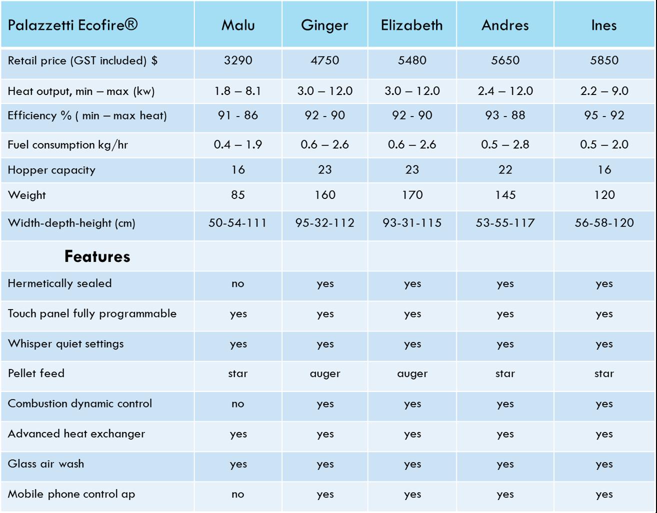 Palazzetti stove comparisons