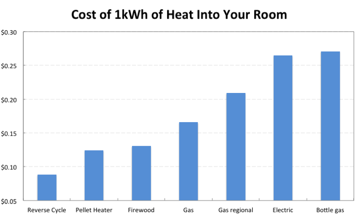 Cost of heating chart